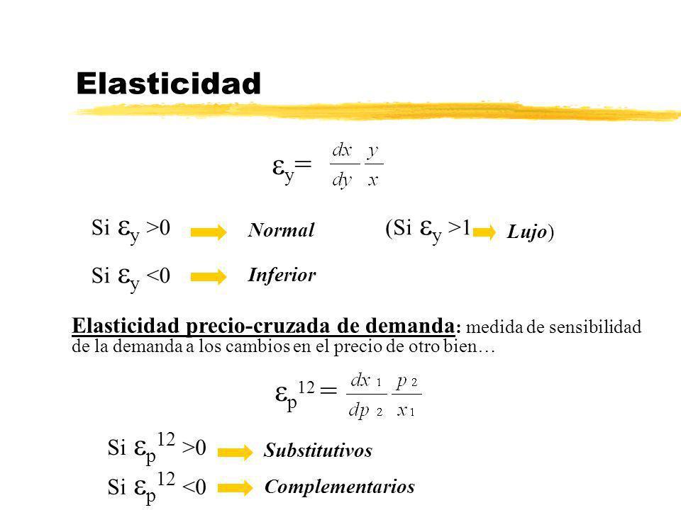 Elasticidad Si y >0 Normal Elasticidad precio-cruzada de demanda : medida de sensibilidad de la demanda a los cambios en el precio de otro bien… y = S
