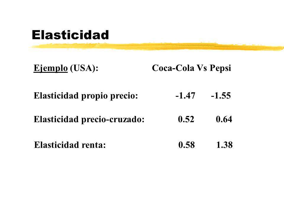 Elasticidad Ejemplo (USA): Coca-Cola Vs Pepsi Elasticidad propio precio:-1.47 -1.55 Elasticidad precio-cruzado: 0.52 0.64 Elasticidad renta: 0.58 1.38
