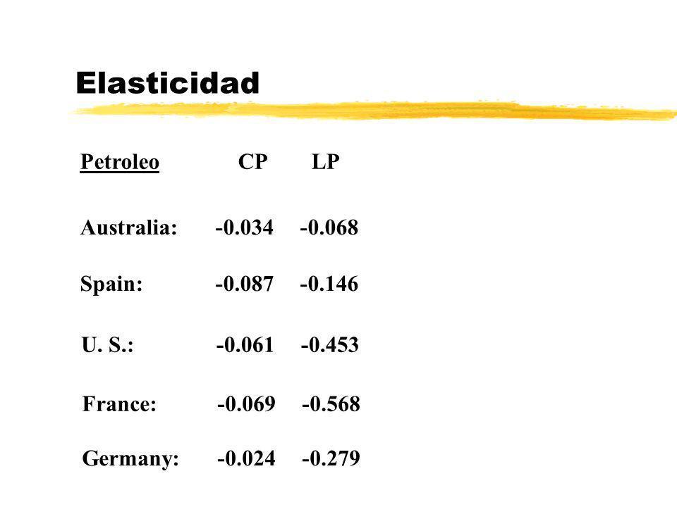 Elasticidad Petroleo CP LP Australia:-0.034 -0.068 Spain: -0.087 -0.146 U. S.:-0.061 -0.453 France:-0.069 -0.568 Germany:-0.024 -0.279