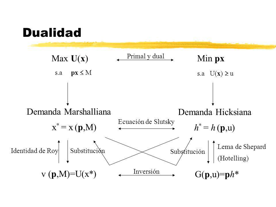 Dualidad Max U(x) s.a px M Demanda Marshalliana x * = x (p,M) Substitución v (p,M)=U(x*) Identidad de Roy Min px s.a U(x) u Demanda Hicksiana h * = h