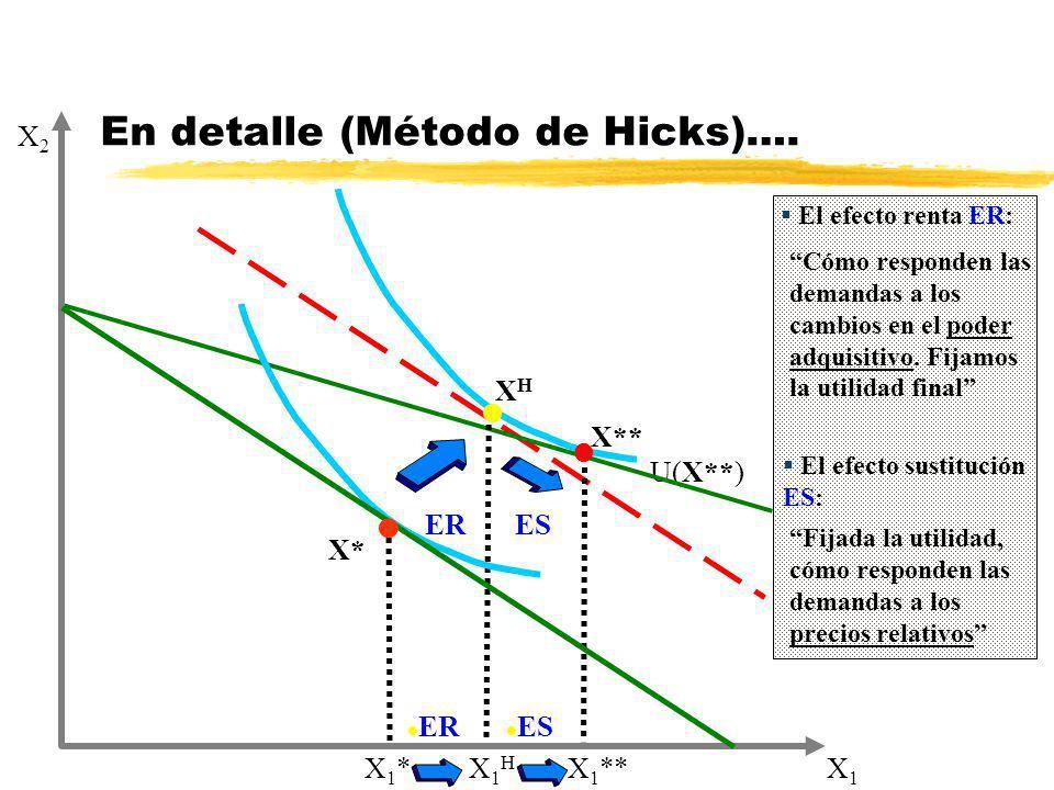 X* El efecto renta ER: Cómo responden las demandas a los cambios en el poder adquisitivo. Fijamos la utilidad final En detalle (Método de Hicks)…. El