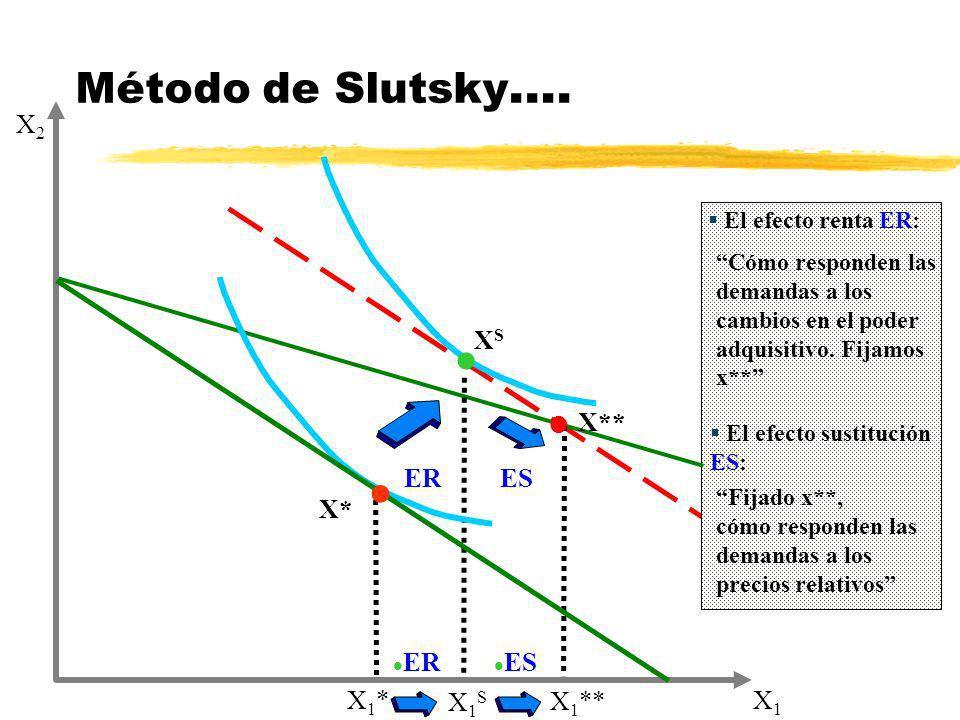 X* El efecto renta ER: Cómo responden las demandas a los cambios en el poder adquisitivo. Fijamos x** Método de Slutsky …. El efecto sustitución ES: F