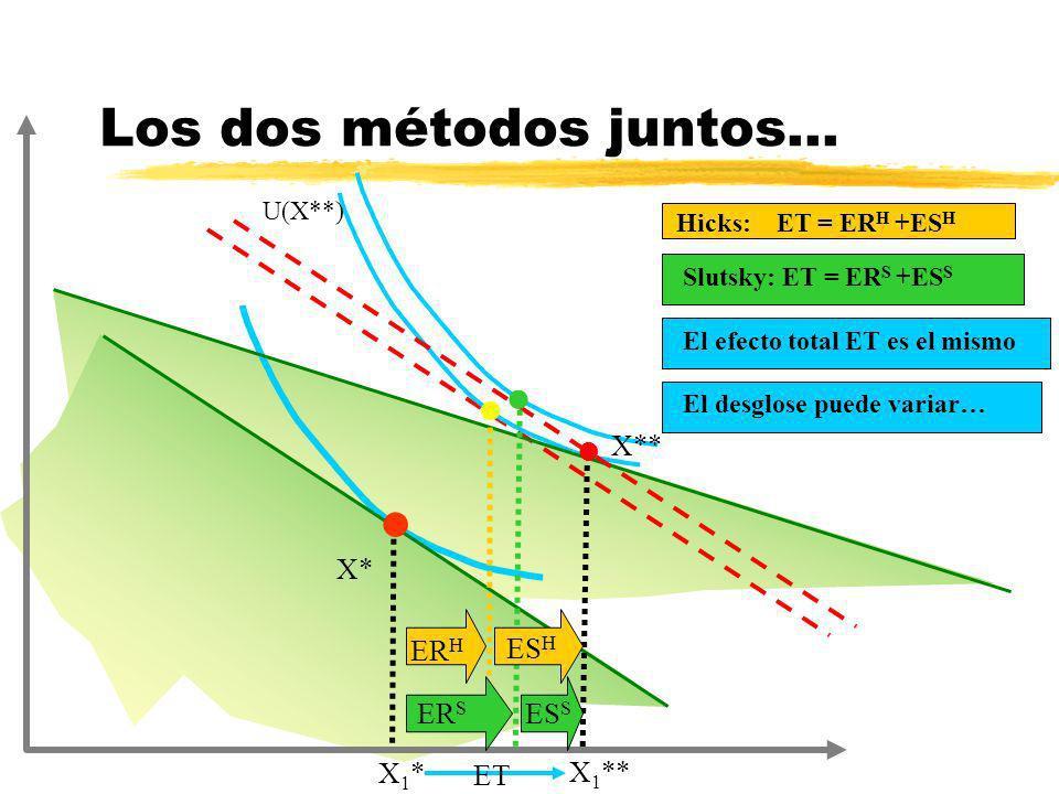 X* Hicks: ET = ER H +ES H Los dos métodos juntos... l U(X**) X* l ER H Slutsky: ET = ER S +ES S ES H ER S ES S X** X1*X1* X 1 ** l l ET El efecto tota