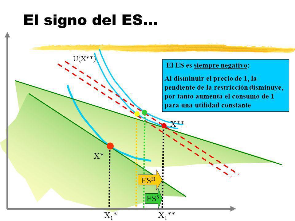X* El ES es siempre negativo: Al disminuir el precio de 1, la pendiente de la restricción disminuye, por tanto aumenta el consumo de 1 para una utilid