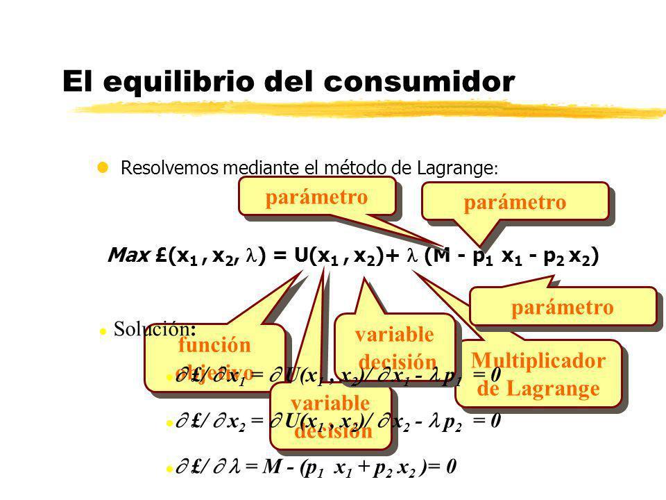 El equilibrio del consumidor lResolvemos mediante el método de Lagrange : Max £(x 1, x 2, ) = U(x 1, x 2 )+ (M - p 1 x 1 - p 2 x 2 ) función objetivo