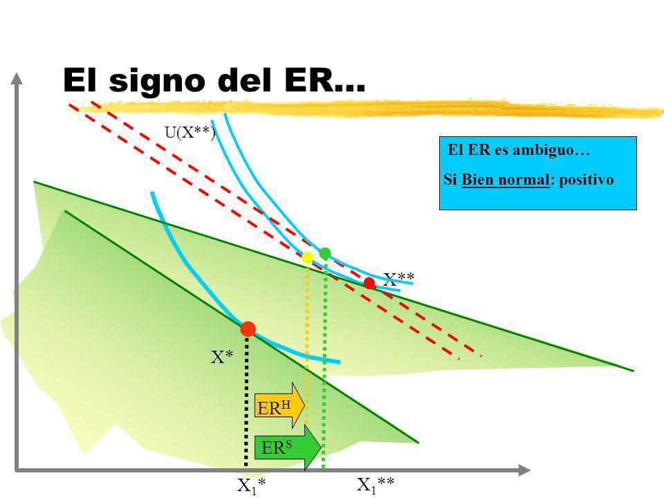 X* El signo del ER... l U(X**) X* ER H X** X1*X1* X 1 ** l l El ER es ambiguo… Si Bien normal: positivo l ER S