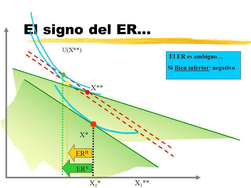 X* El signo del ER... l U(X**) X* ER H X** X1*X1* X 1 ** l l El ER es ambiguo… Si Bien inferior: negativo l ER S