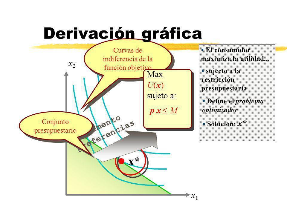 x2x2 x1x1 l x* incremento preferencias Curvas de indiferencia de la función objetivo El consumidor maximiza la utilidad... sujecto a la restricción pr