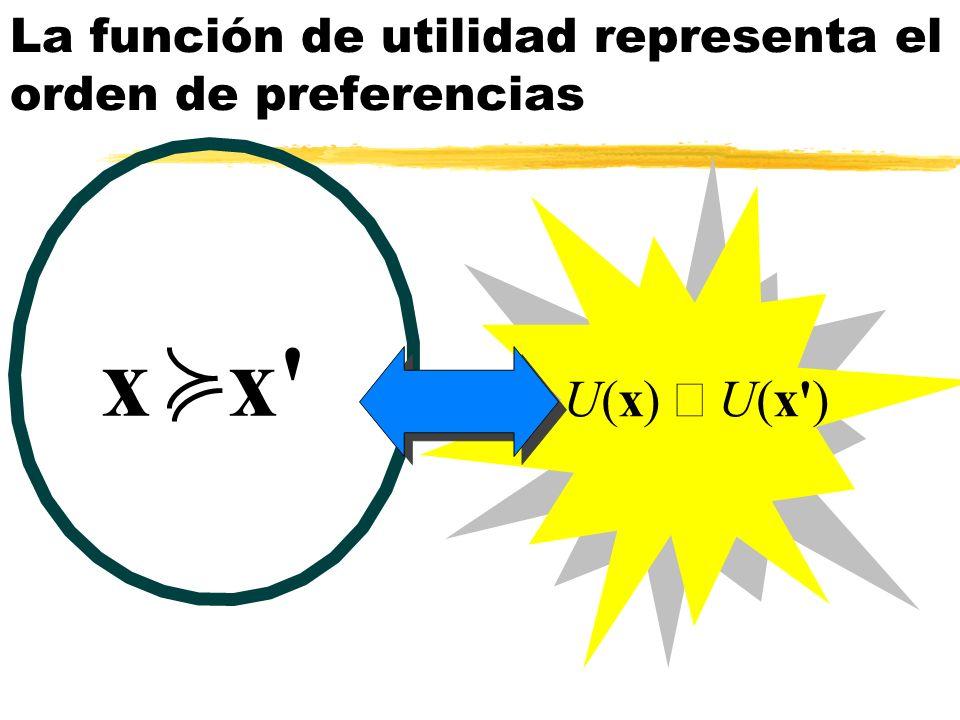U(x) U(x') x x' La función de utilidad representa el orden de preferencias