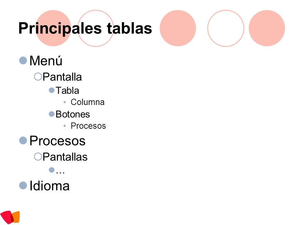 Principales tablas Menú Pantalla Tabla Columna Botones Procesos Pantallas … Idioma