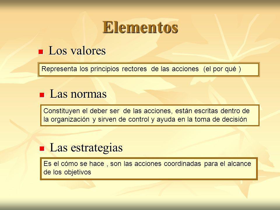 Elementos Los valores Los valores Las normas Las normas Las estrategias Las estrategias Representa los principios rectores de las acciones (el por qué