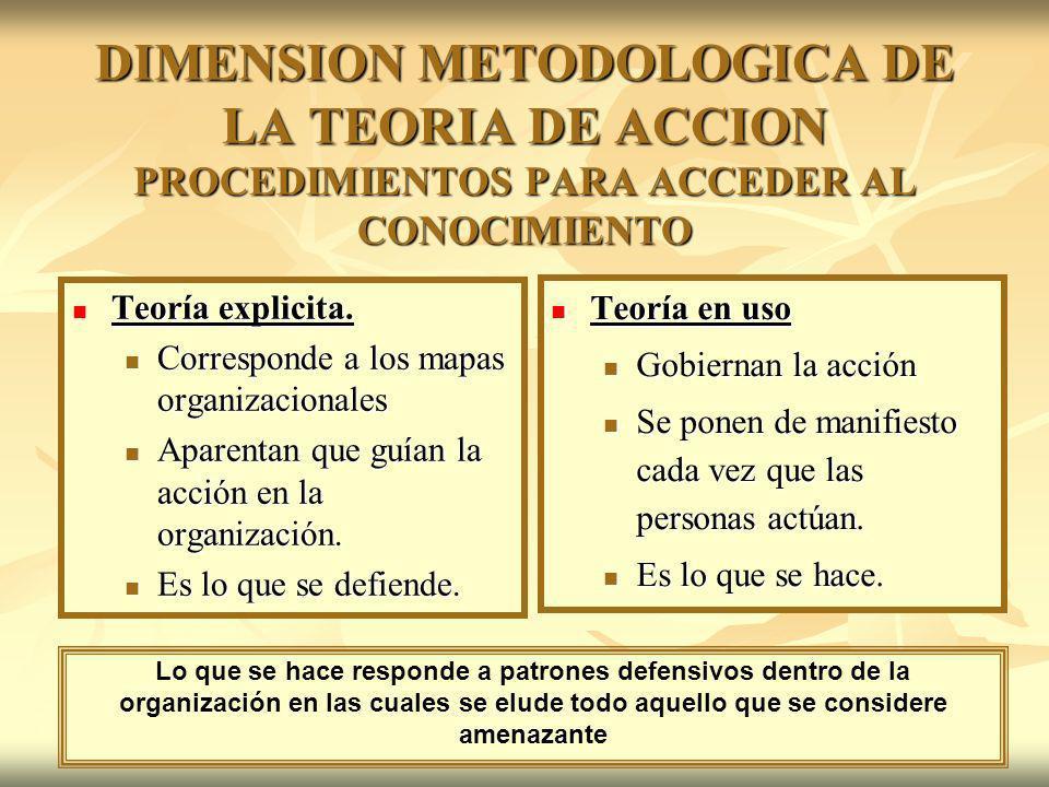 DIMENSION METODOLOGICA DE LA TEORIA DE ACCION PROCEDIMIENTOS PARA ACCEDER AL CONOCIMIENTO Teoría explicita. Teoría explicita. Corresponde a los mapas