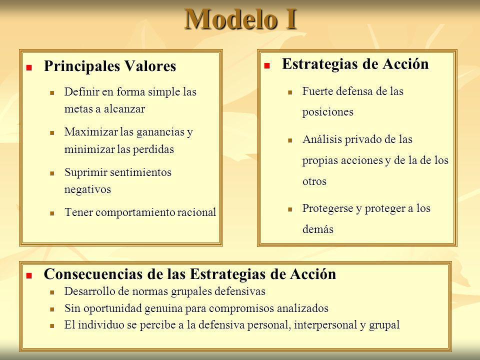 Modelo I Principales Valores Principales Valores Definir en forma simple las metas a alcanzar Definir en forma simple las metas a alcanzar Maximizar l
