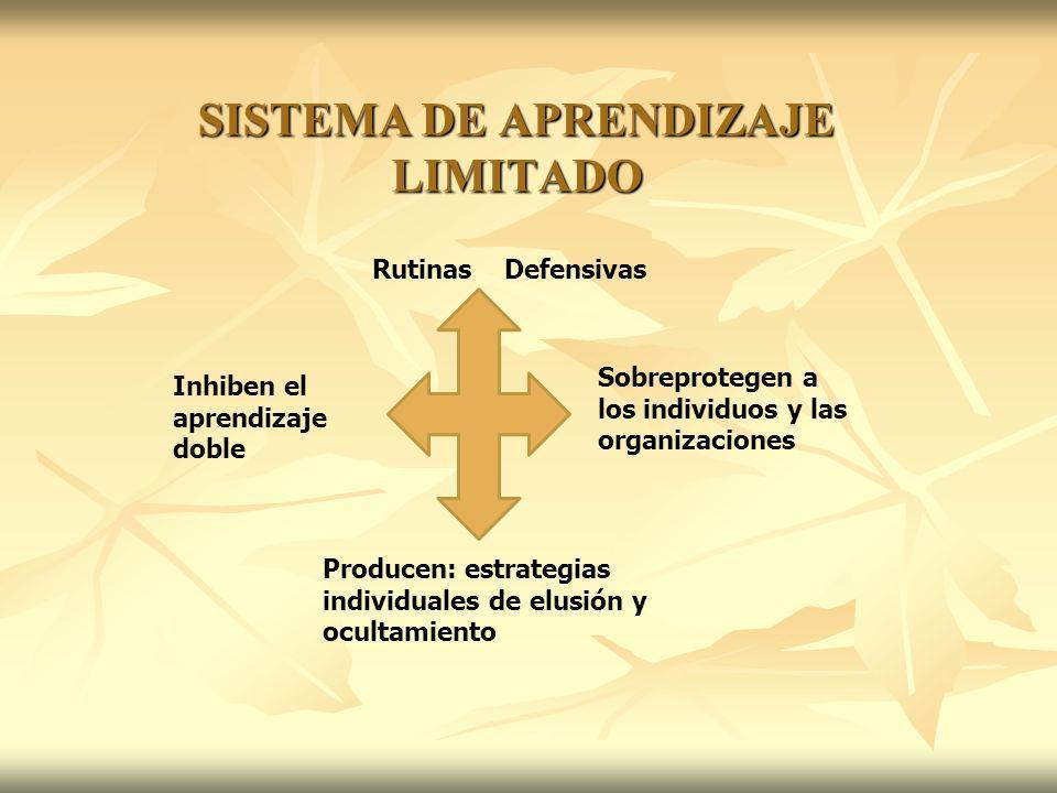 SISTEMA DE APRENDIZAJE LIMITADO Rutinas Defensivas Inhiben el aprendizaje doble Sobreprotegen a los individuos y las organizaciones Producen: estrateg