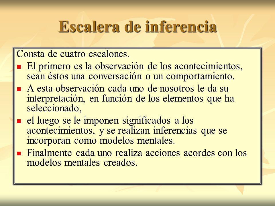 Escalera de inferencia Consta de cuatro escalones. El primero es la observación de los acontecimientos, sean éstos una conversación o un comportamient