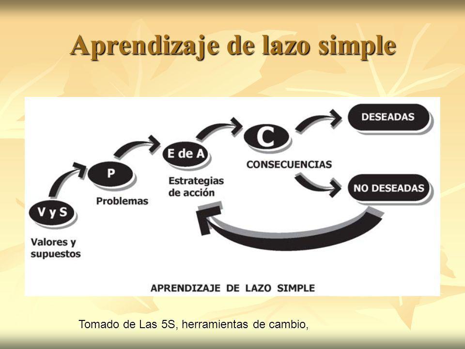 Aprendizaje de lazo simple Tomado de Las 5S, herramientas de cambio,