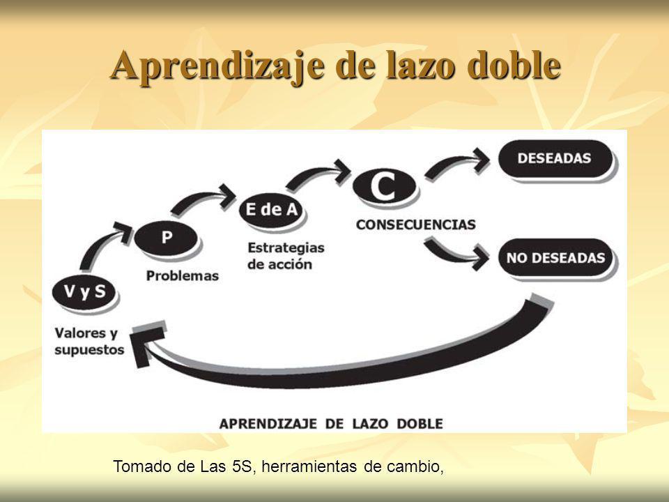 Aprendizaje de lazo doble Tomado de Las 5S, herramientas de cambio,