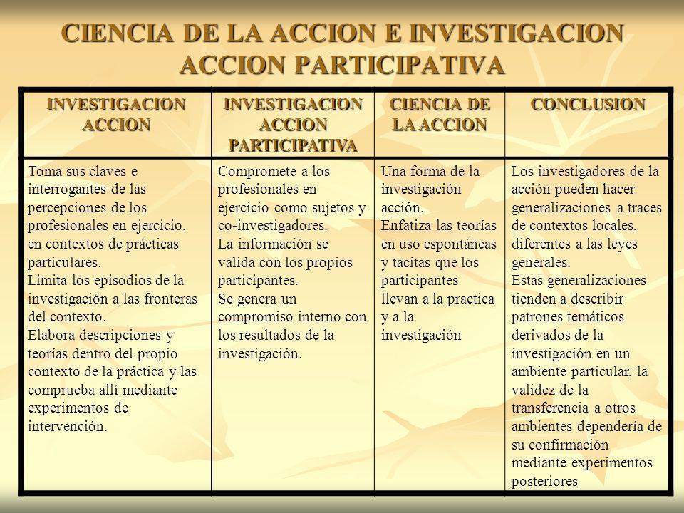 CIENCIA DE LA ACCION E INVESTIGACION ACCION PARTICIPATIVA INVESTIGACION ACCION INVESTIGACION ACCION PARTICIPATIVA CIENCIA DE LA ACCION CONCLUSION Toma