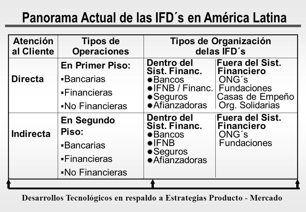 Panorama Actual de las IFD´s en América Latina Atención al Cliente Tipos de Operaciones Tipos de Organización delas IFD´s Directa En Primer Piso: Banc