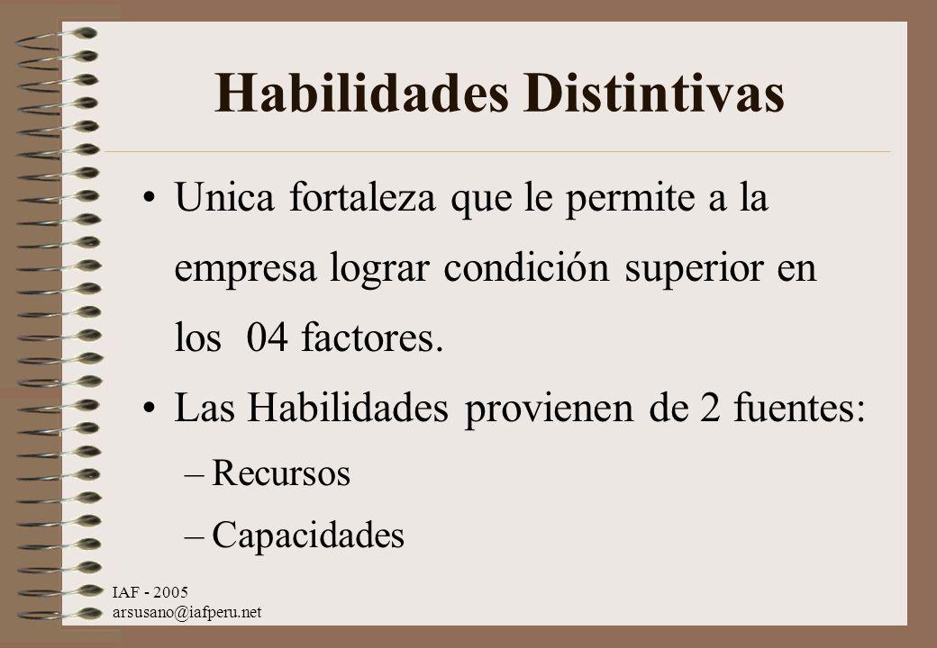 IAF - 2005 arsusano@iafperu.net Habilidades Distintivas Unica fortaleza que le permite a la empresa lograr condición superior en los 04 factores. Las