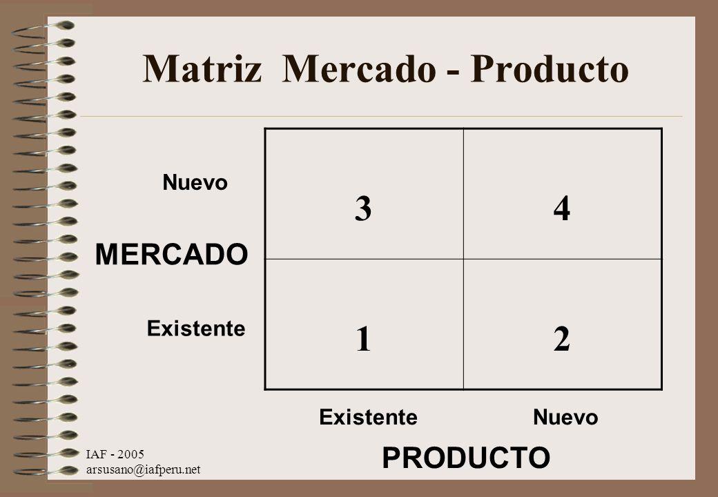 IAF - 2005 arsusano@iafperu.net Matriz Mercado - Producto 34 12 MERCADO Nuevo Existente Nuevo PRODUCTO