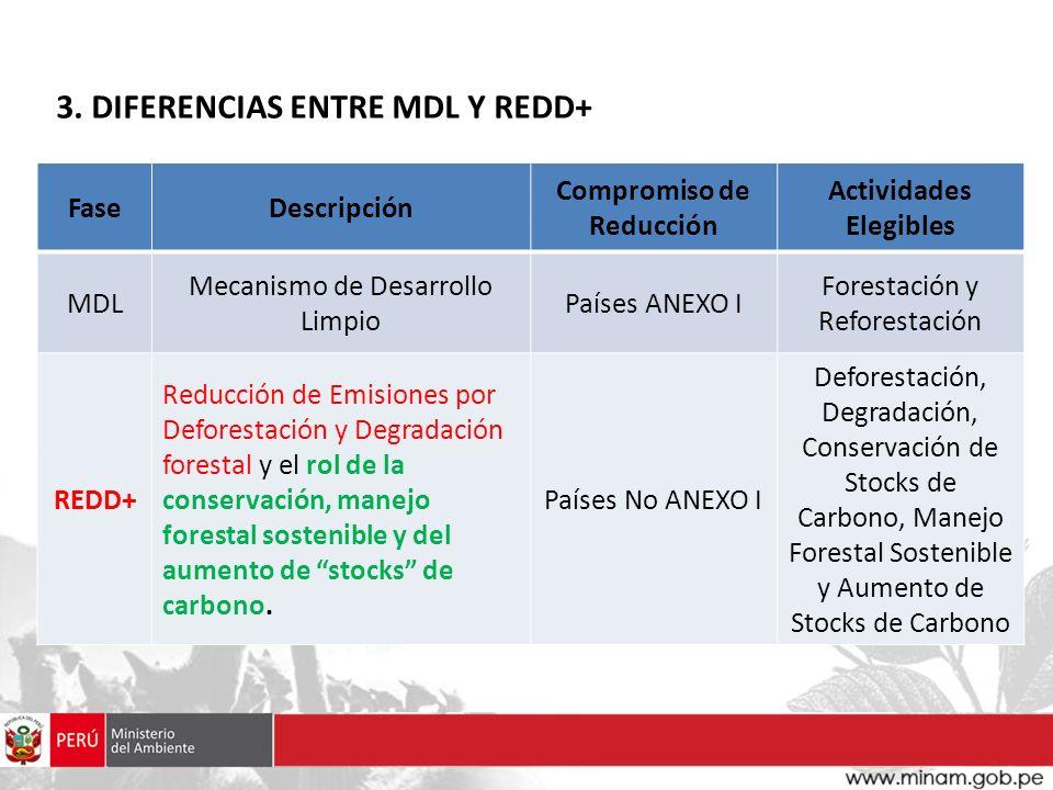 FaseDescripción Compromiso de Reducción Actividades Elegibles MDL Mecanismo de Desarrollo Limpio Países ANEXO I Forestación y Reforestación REDD+ Redu