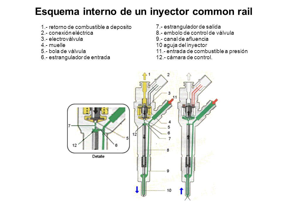 Estructura La estructura del inyector se divide en tres bloques funcionales: El inyector de orificios.