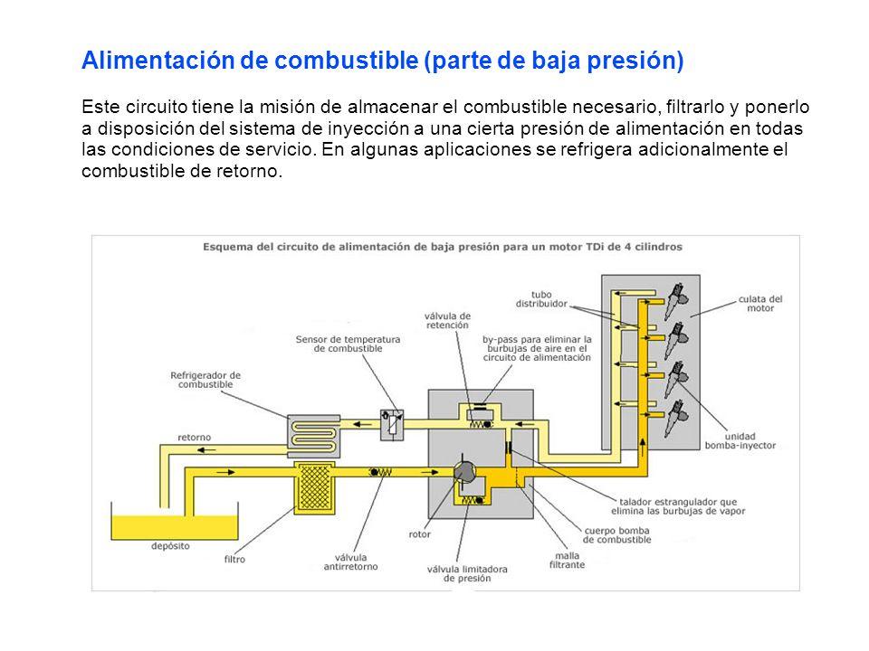 Alimentación de combustible (parte de baja presión) Este circuito tiene la misión de almacenar el combustible necesario, filtrarlo y ponerlo a disposición del sistema de inyección a una cierta presión de alimentación en todas las condiciones de servicio.