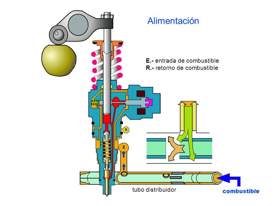 combustible E.- entrada de combustible R.- retorno de combustible tubo distribuidor Alimentación