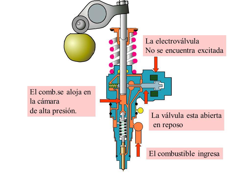 La electroválvula No se encuentra excitada La válvula esta abierta en reposo El combustible ingresa El comb.se aloja en la cámara de alta presión.