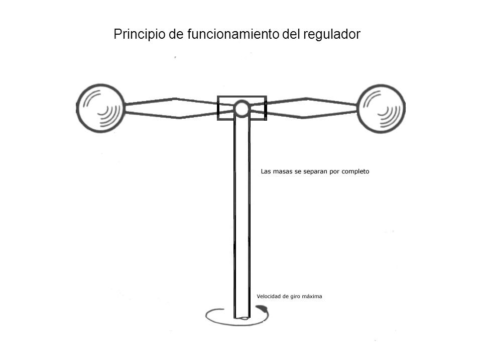 Regulador acoplado al movimiento del motor Regulador de velocidad acoplado al movimiento del motor.