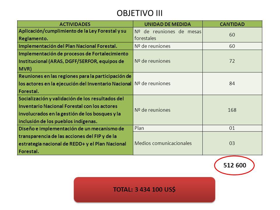 TOTAL: 3 434 100 US$ OBJETIVO III ACTIVIDADESUNIDAD DE MEDIDACANTIDAD Aplicación/cumplimiento de la Ley Forestal y su Reglamento. Nº de reuniones de m