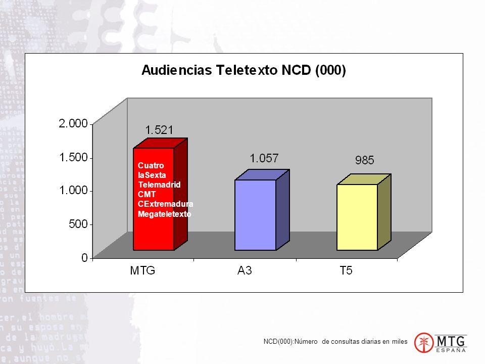 NCD(000):Número de consultas diarias en miles Cuatro laSexta Telemadrid CMT CExtremadura Megateletexto