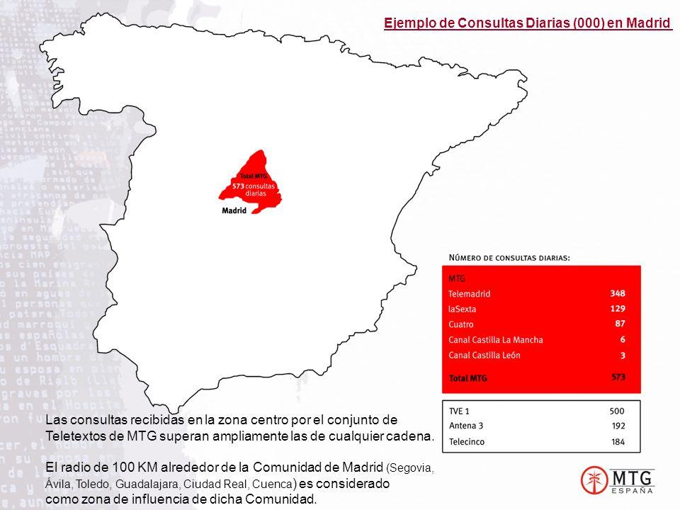 Ejemplo de Consultas Diarias (000) en Madrid Las consultas recibidas en la zona centro por el conjunto de Teletextos de MTG superan ampliamente las de cualquier cadena.