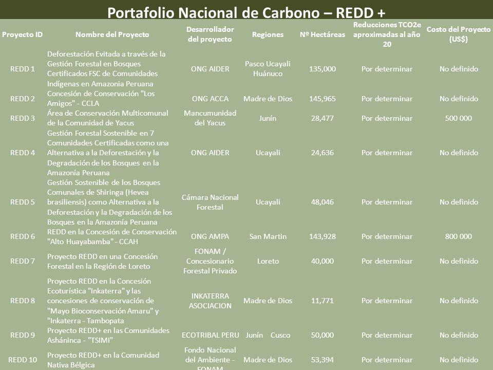 Portafolio Nacional de Carbono – REDD + Proyecto IDNombre del Proyecto Desarrollador del proyecto RegionesNº Hectáreas Reducciones TCO2e aproximadas al año 20 Costo del Proyecto (US$) REDD 1 Deforestación Evitada a través de la Gestión Forestal en Bosques Certificados FSC de Comunidades Indígenas en Amazonia Peruana ONG AIDER Pasco Ucayali Huánuco 135,000Por determinarNo definido REDD 2 Concesión de Conservación Los Amigos - CCLA ONG ACCAMadre de Dios145,965Por determinarNo definido REDD 3 Área de Conservación Multicomunal de la Comunidad de Yacus Mancumunidad del Yacus Junín28,477Por determinar500 000 REDD 4 Gestión Forestal Sostenible en 7 Comunidades Certificadas como una Alternativa a la Deforestación y la Degradación de los Bosques en la Amazonía Peruana ONG AIDERUcayali24,636Por determinarNo definido REDD 5 Gestión Sostenible de los Bosques Comunales de Shiringa (Hevea brasiliensis) como Alternativa a la Deforestación y la Degradación de los Bosques en la Amazonía Peruana Cámara Nacional Forestal Ucayali48,046Por determinarNo definido REDD 6 REDD en la Concesión de Conservación Alto Huayabamba - CCAH ONG AMPASan Martin143,928Por determinar800 000 REDD 7 Proyecto REDD en una Concesión Forestal en la Región de Loreto FONAM / Concesionario Forestal Privado Loreto40,000Por determinarNo definido REDD 8 Proyecto REDD en la Concesión Ecoturística Inkaterra y las concesiones de conservación de Mayo Bioconservación Amaru y Inkaterra - Tambopata INKATERRA ASOCIACION Madre de Dios11,771Por determinarNo definido REDD 9 Proyecto REDD+ en las Comunidades Asháninca - TSIMI ECOTRIBAL PERUJunín Cusco50,000Por determinarNo definido REDD 10 Proyecto REDD+ en la Comunidad Nativa Bélgica Fondo Nacional del Ambiente - FONAM Madre de Dios53,394Por determinarNo definido