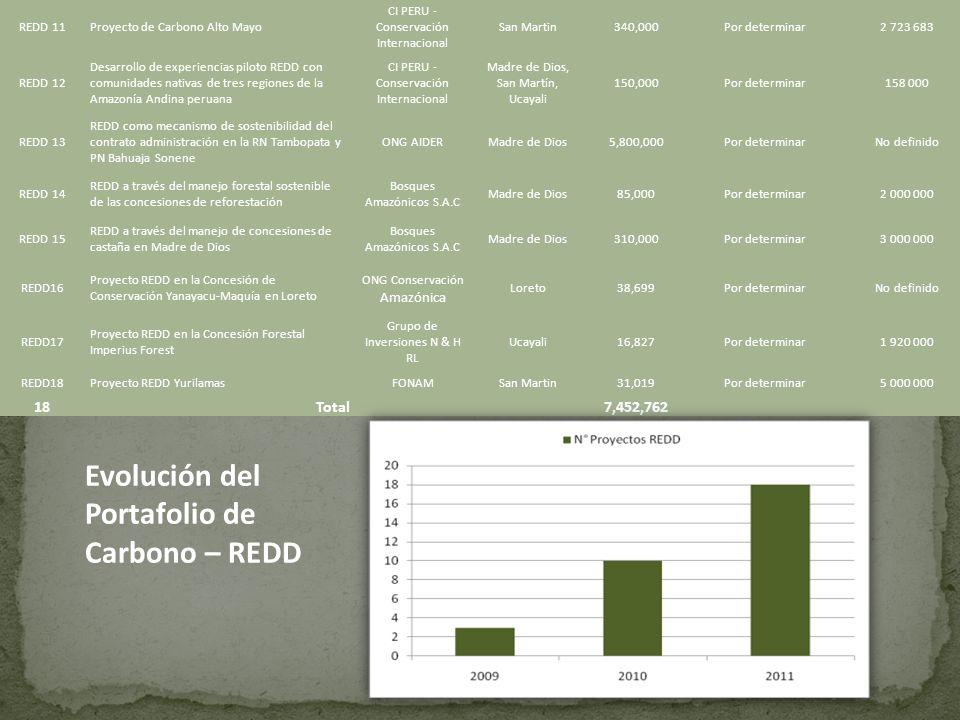 REDD 11Proyecto de Carbono Alto Mayo CI PERU - Conservación Internacional San Martin340,000Por determinar2 723 683 REDD 12 Desarrollo de experiencias piloto REDD con comunidades nativas de tres regiones de la Amazonía Andina peruana CI PERU - Conservación Internacional Madre de Dios, San Martín, Ucayali 150,000Por determinar158 000 REDD 13 REDD como mecanismo de sostenibilidad del contrato administración en la RN Tambopata y PN Bahuaja Sonene ONG AIDERMadre de Dios5,800,000Por determinarNo definido REDD 14 REDD a través del manejo forestal sostenible de las concesiones de reforestación Bosques Amazónicos S.A.C Madre de Dios85,000Por determinar2 000 000 REDD 15 REDD a través del manejo de concesiones de castaña en Madre de Dios Bosques Amazónicos S.A.C Madre de Dios310,000Por determinar3 000 000 REDD16 Proyecto REDD en la Concesión de Conservación Yanayacu-Maquía en Loreto ONG Conservación Amazónica Loreto38,699Por determinarNo definido REDD17 Proyecto REDD en la Concesión Forestal Imperius Forest Grupo de Inversiones N & H RL Ucayali16,827Por determinar1 920 000 REDD18Proyecto REDD YurilamasFONAMSan Martin31,019Por determinar5 000 000 18Total7,452,762 Evolución del Portafolio de Carbono – REDD