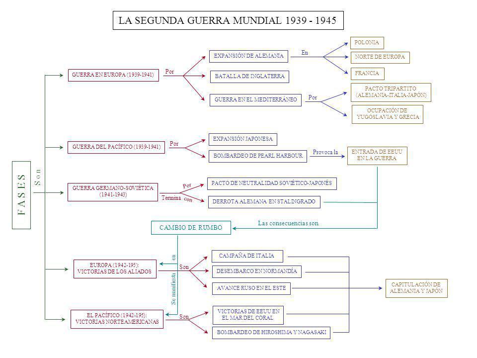 LA SEGUNDA GUERRA MUNDIAL 1939 - 1945 GUERRA EN EUROPA (1939-1941) EXPANSIÓN DE ALEMANIA FRANCIA NORTE DE EUROPA POLONIA BATALLA DE INGLATERRA GUERRA