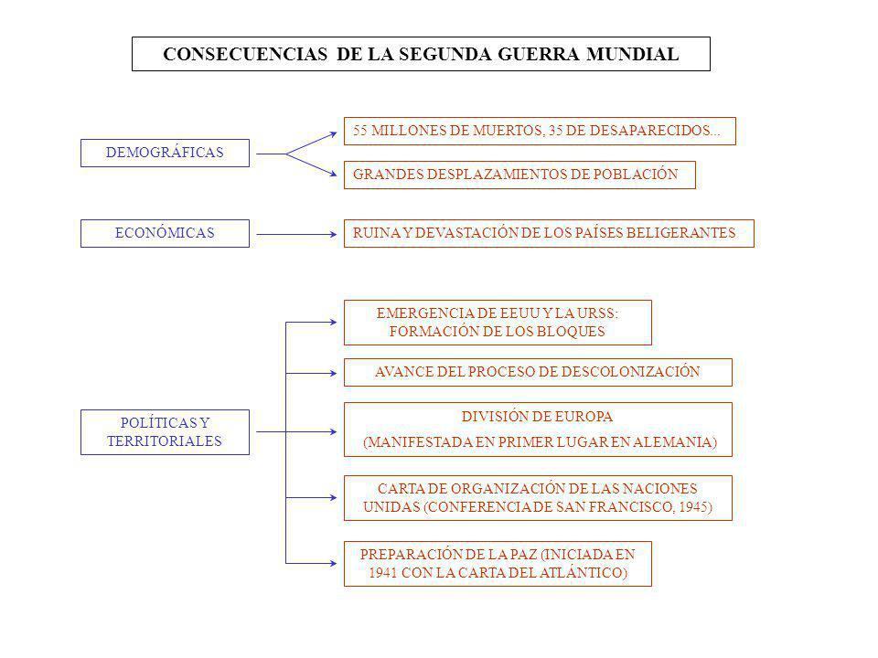 CONSECUENCIAS DE LA SEGUNDA GUERRA MUNDIAL POLÍTICAS Y TERRITORIALES ECONÓMICAS DEMOGRÁFICAS DIVISIÓN DE EUROPA (MANIFESTADA EN PRIMER LUGAR EN ALEMAN