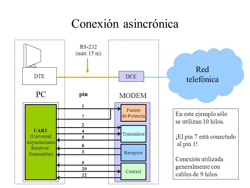 Conexión asincrónica DTE DCE Red telefónica PC MODEM RS-232 (máx 15 m) Fuente de Potencia Transmisor Receptor Control UART (Universal Asynchronous Rec