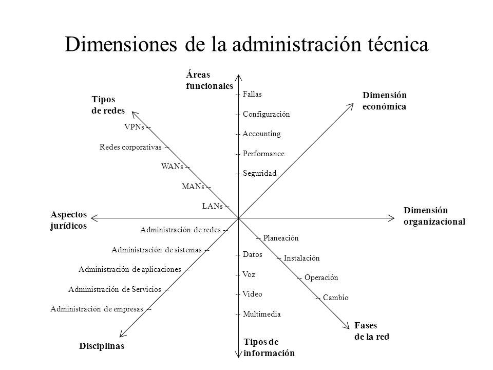 Dimensiones de la administración técnica -- Fallas -- Configuración -- Accounting -- Performance -- Seguridad VPNs -- Redes corporativas -- WANs -- MA