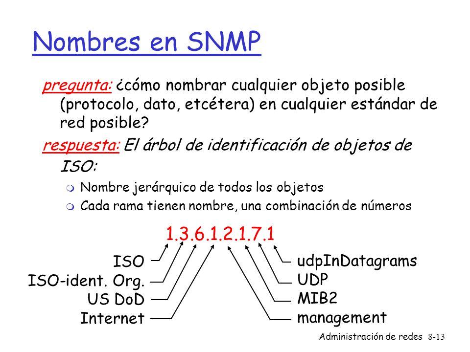 Administración de redes8-13 Nombres en SNMP pregunta: ¿cómo nombrar cualquier objeto posible (protocolo, dato, etcétera) en cualquier estándar de red
