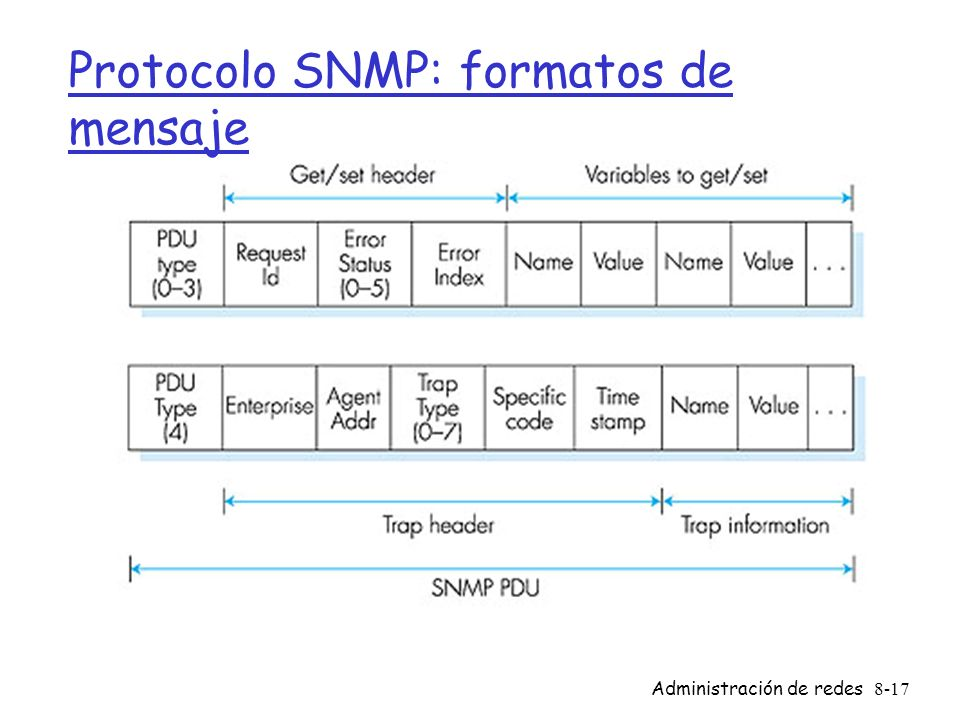 Administración de redes8-17 Protocolo SNMP: formatos de mensaje