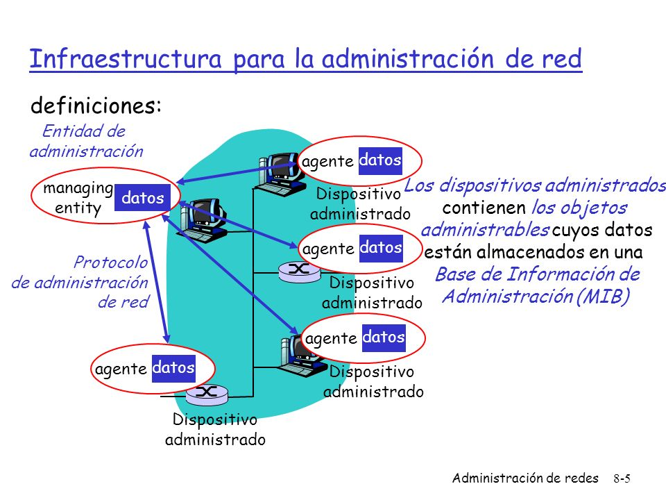 Administración de redes8-6 Estándares de administración de red OSI CMIP r Common Management Information Protocol r Diseñado en la decada de 1980: es el estándar que unifica la administración de red r Estandarizado de manera muy lenta SNMP: Simple Network Management Protocol r Su origen es SGMP r Desde el comienzo es simple r Se adoptó muy rápido r crecimiento: tamaño, complejidad r actualmente: SNMP V3 r Estándar de facto de administración de redes