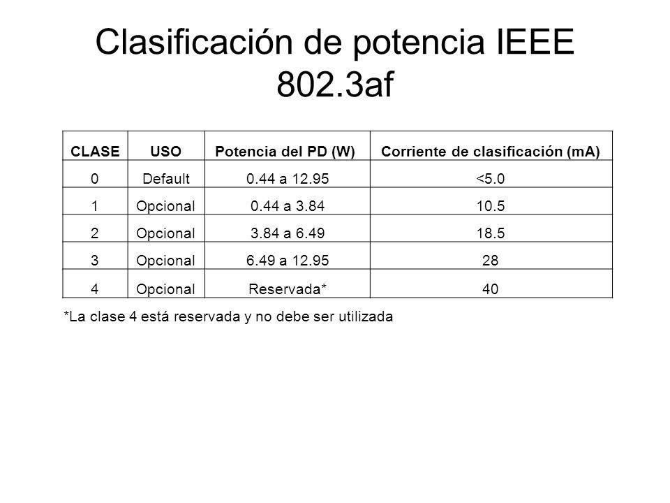 Clasificación de potencia IEEE 802.3af CLASEUSOPotencia del PD (W) Corriente de clasificación (mA) 0Default0.44 a 12.95<5.0 1Opcional0.44 a 3.8410.5 2