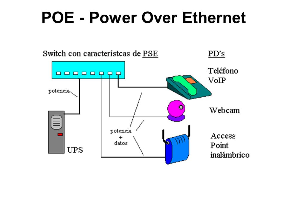 IEEE 802.3afPower over Ethernet Power over Ethernet se implementa siguiendo las especificaciones de la norma IEEE std.
