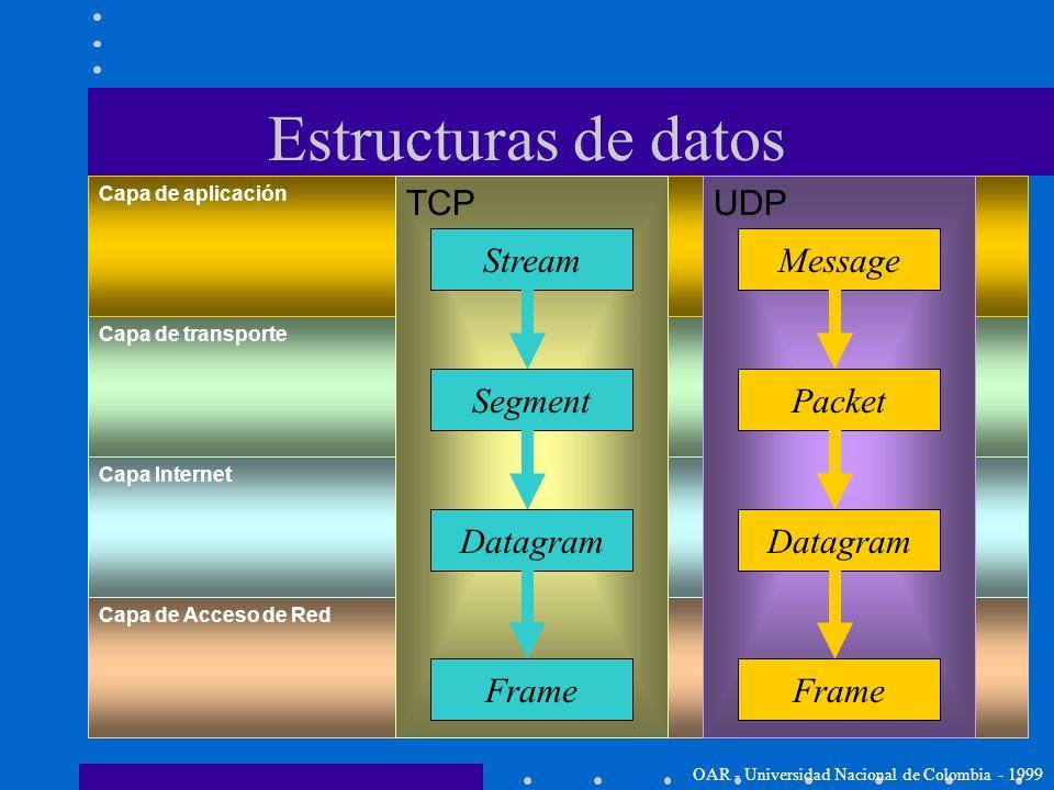 Capa de Acceso de Red Capa Internet Capa de transporte Capa de aplicación Encapsulación de datos Cada capa de la pila TCP/IP adiciona información de c