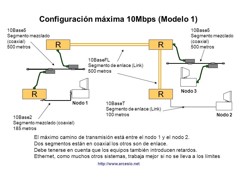 http://www.arcesio.net Configuración máxima 10Mbps (Modelo 1) R R R R Nodo 1 Nodo 3 Nodo 2 10Base2 Segmento mezclado (coaxial) 185 metros 10Base5 Segm