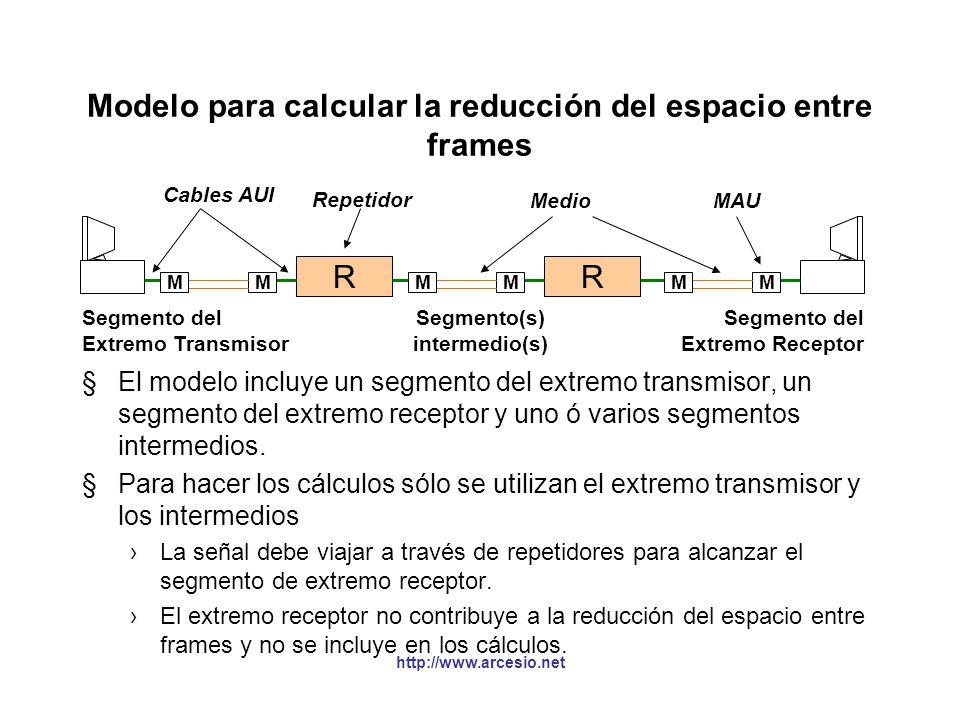 http://www.arcesio.net Modelo para calcular la reducción del espacio entre frames RR MMMM Segmento del Extremo Transmisor Segmento del Extremo Recepto