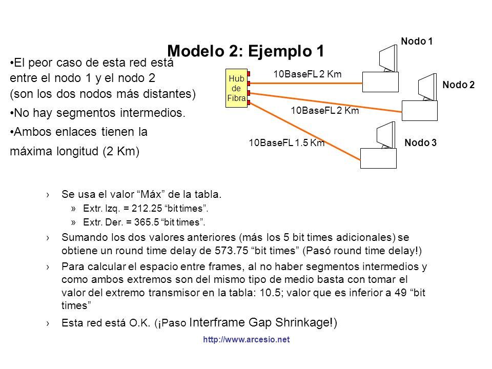 http://www.arcesio.net Modelo 2: Ejemplo 1 Hub de Fibra Nodo 1 Nodo 2 Nodo 3 10BaseFL 2 Km 10BaseFL 1.5 Km Se usa el valor Máx de la tabla. »Extr. Izq