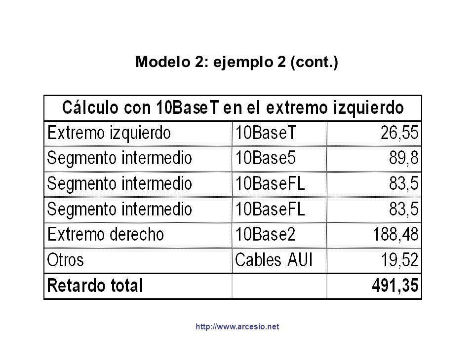 http://www.arcesio.net Modelo 2: ejemplo 2 (cont.)